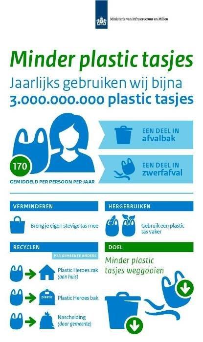 Plastic tasjes verbod